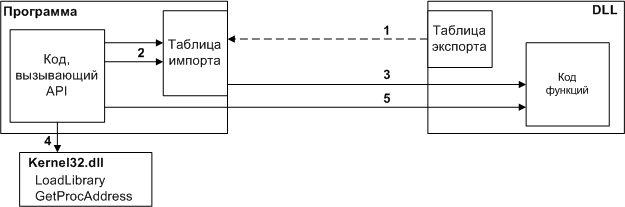 Схема вызова функции из DLL