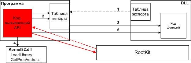 Модификация машинного кода