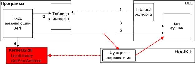 перехват api функций в c