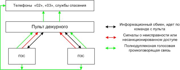 Система экстренной связи ПЭС-1