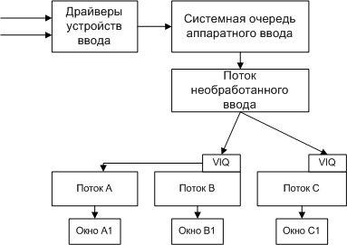 Программу запоминающая пароли вводимые на компьютере